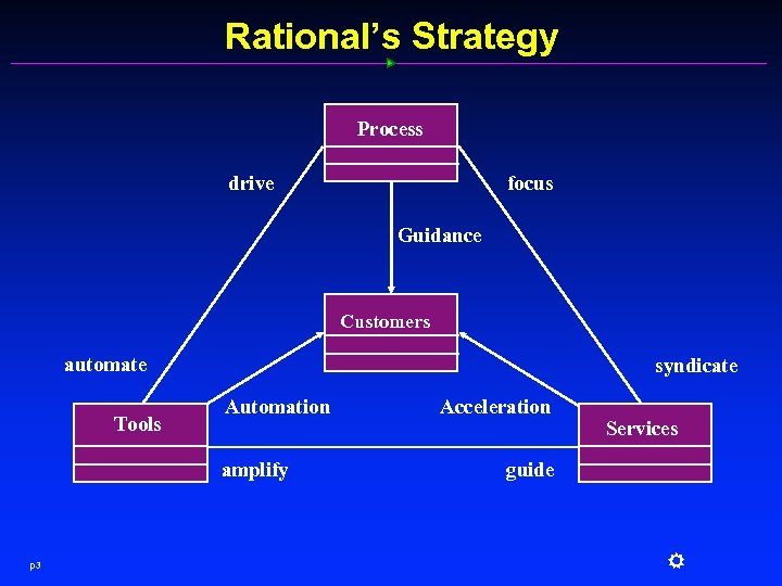 Rational's Strategy Process focus drive Guidance Customers automate Tools syndicate Automation amplify p 3