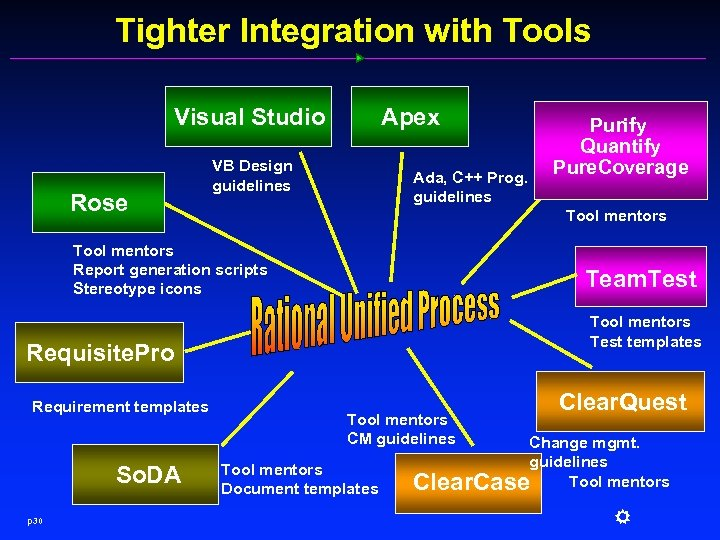 Tighter Integration with Tools Visual Studio Rose Apex VB Design guidelines Ada, C++ Prog.