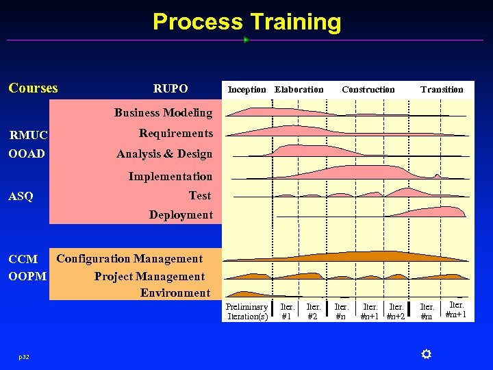 Process Training Courses RUPO Inception Elaboration Construction Transition Business Modeling RMUC OOAD Requirements Analysis