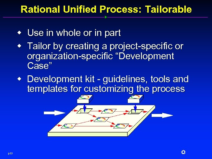 Rational Unified Process: Tailorable w Use in whole or in part w Tailor by