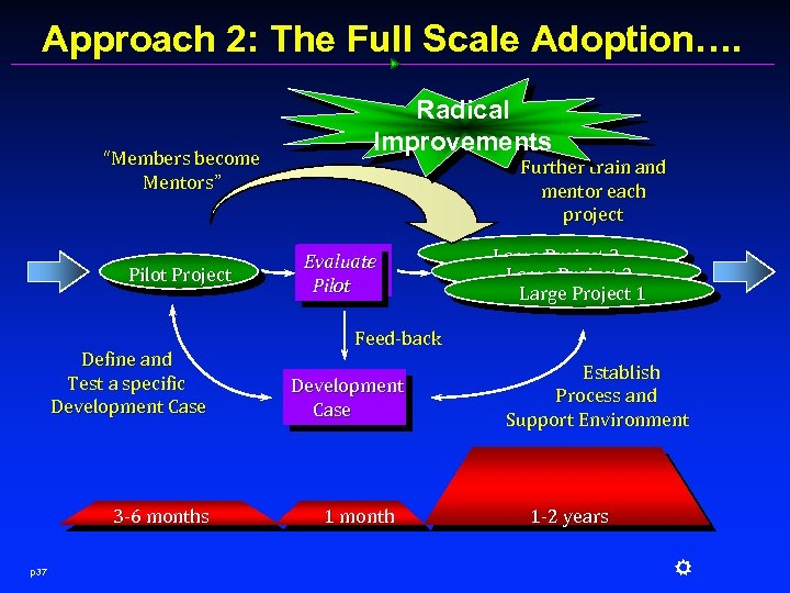 "Approach 2: The Full Scale Adoption…. ""Members become Mentors"" Pilot Project Define and Test"