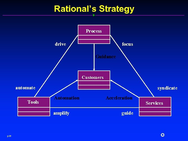 Rational's Strategy Process focus drive Guidance Customers automate Tools syndicate Automation amplify p 38