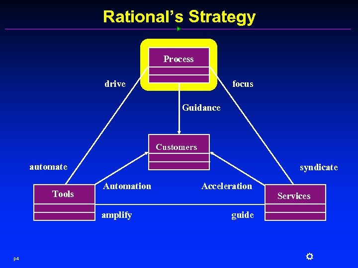 Rational's Strategy Process focus drive Guidance Customers automate Tools syndicate Automation amplify p 4