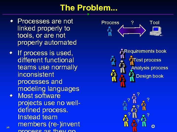 The Problem. . . w Processes are not linked properly to tools, or are