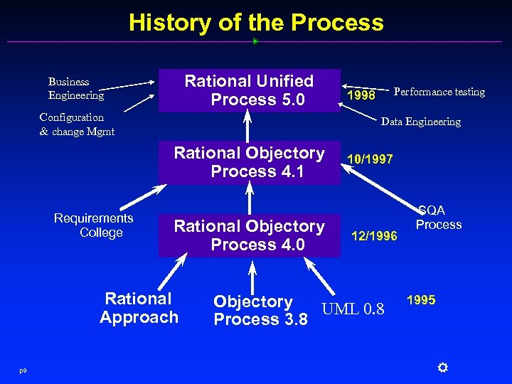 History of the Process Rational Unified Process 5. 0 Business Engineering Configuration & change