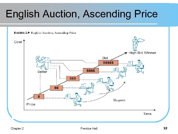 English Auction, Ascending Price Chapter 2 Prentice Hall 32