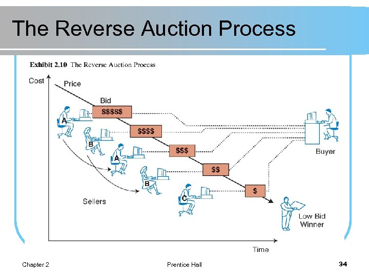 The Reverse Auction Process Chapter 2 Prentice Hall 34