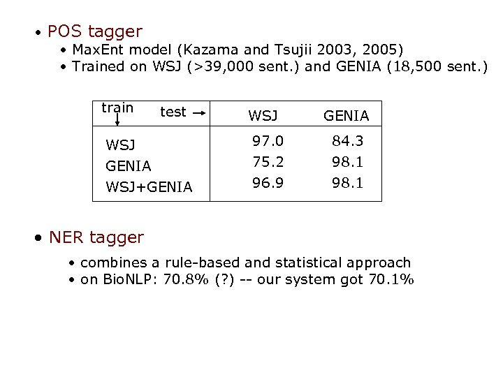 • POS tagger • Max. Ent model (Kazama and Tsujii 2003, 2005) •
