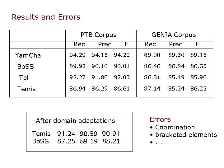 Results and Errors PTB Corpus Rec Yam. Cha Prec GENIA Corpus F Rec Prec