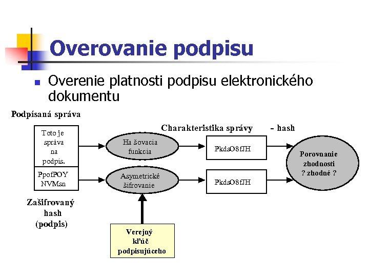 Overovanie podpisu n Overenie platnosti podpisu elektronického dokumentu Podpísaná správa Charakteristika správy Toto je