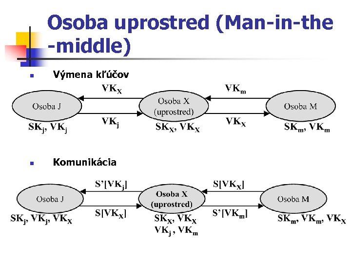 Osoba uprostred (Man-in-the -middle) n Výmena kľúčov n Komunikácia