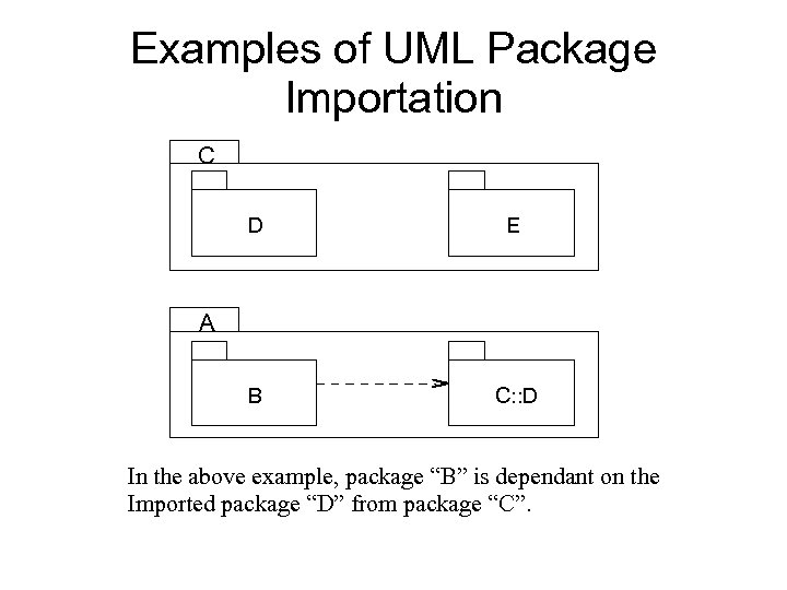 Examples of UML Package Importation C D E B C: : D A In