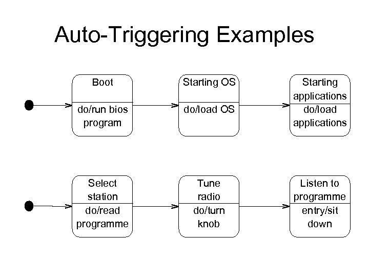 Auto-Triggering Examples Boot Starting OS do/run bios program do/load OS Select station do/read programme