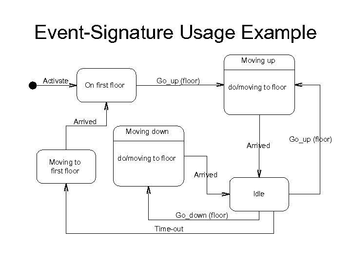 Event-Signature Usage Example Moving up Activate On first floor Go_up (floor) do/moving to floor
