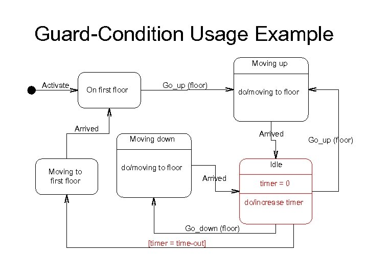 Guard-Condition Usage Example Moving up Activate On first floor Go_up (floor) do/moving to floor