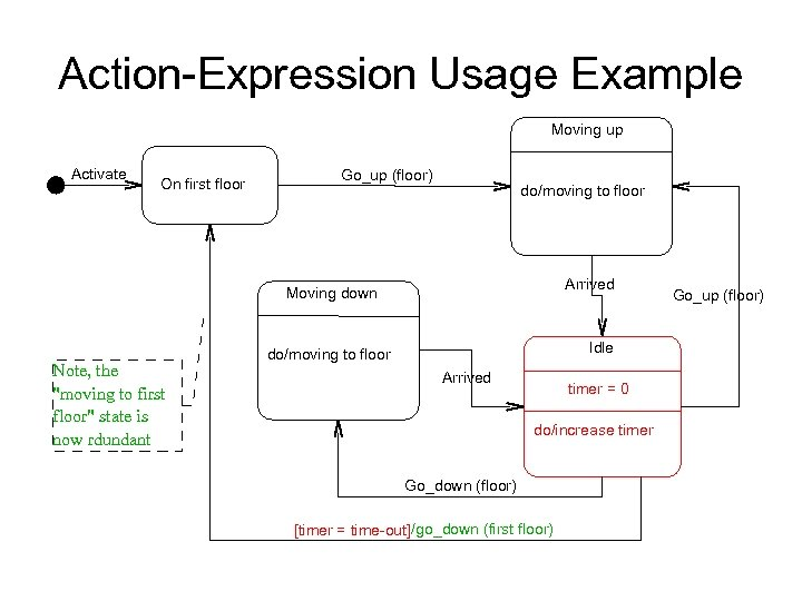 Action-Expression Usage Example Moving up Activate On first floor Go_up (floor) do/moving to floor