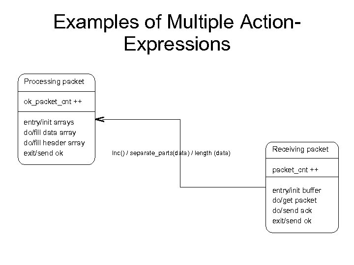 Examples of Multiple Action. Expressions Processing packet ok_packet_cnt ++ entry/init arrays do/fill data array