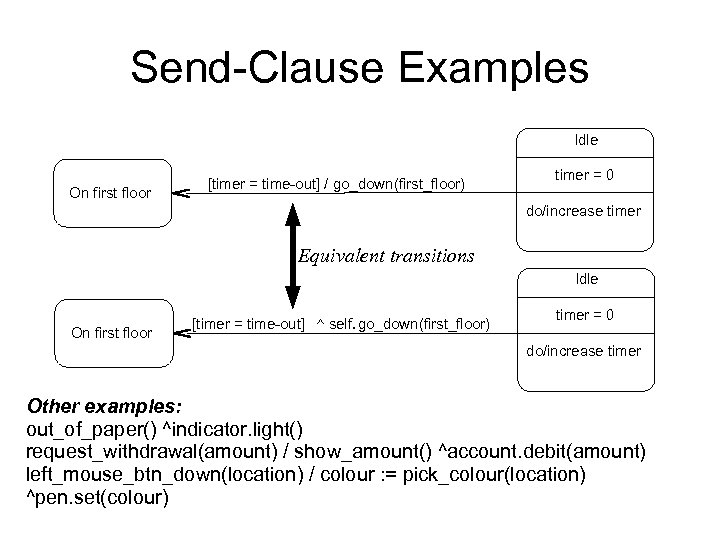 Send-Clause Examples Idle On first floor [timer = time-out] / go_down(first_floor) timer = 0