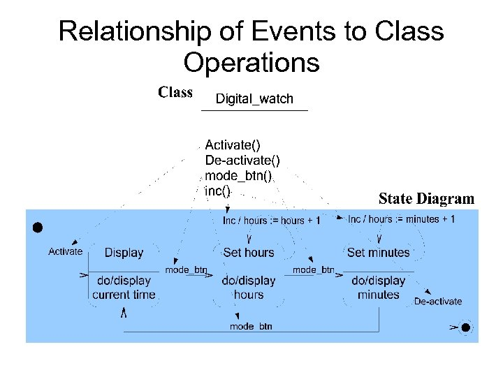 Relationship of Events to Class Operations