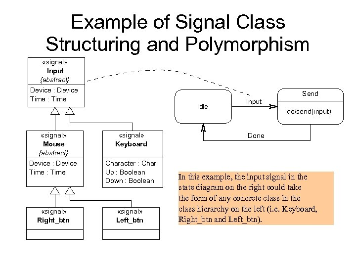 Example of Signal Class Structuring and Polymorphism «signal» Input {abstract} Device : Device Time