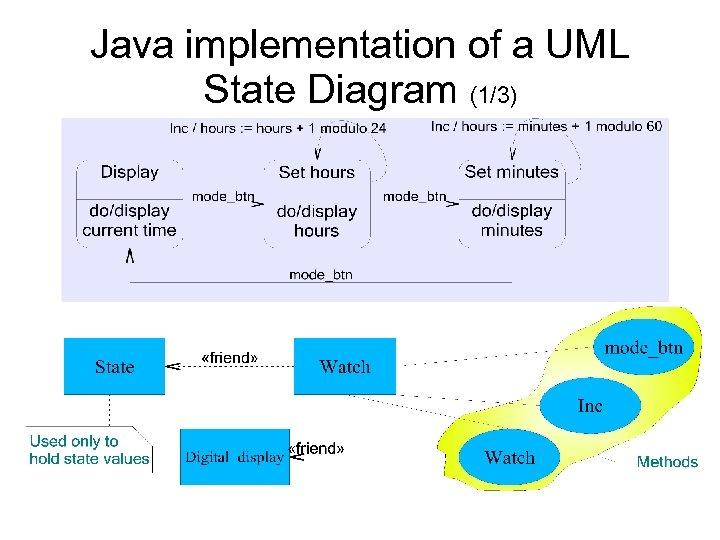 Java implementation of a UML State Diagram (1/3)