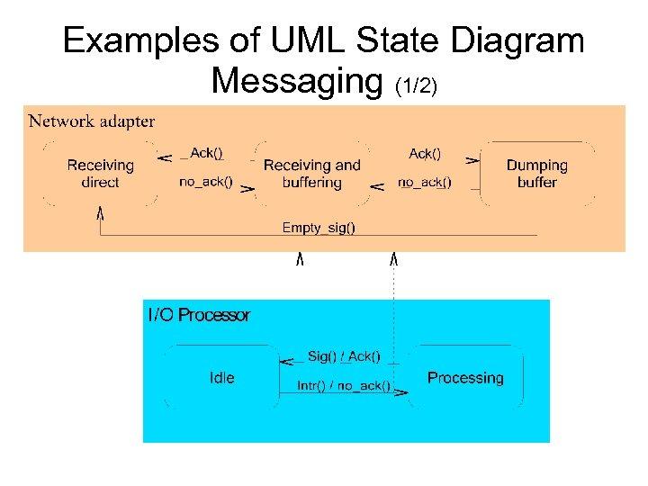 Examples of UML State Diagram Messaging (1/2)