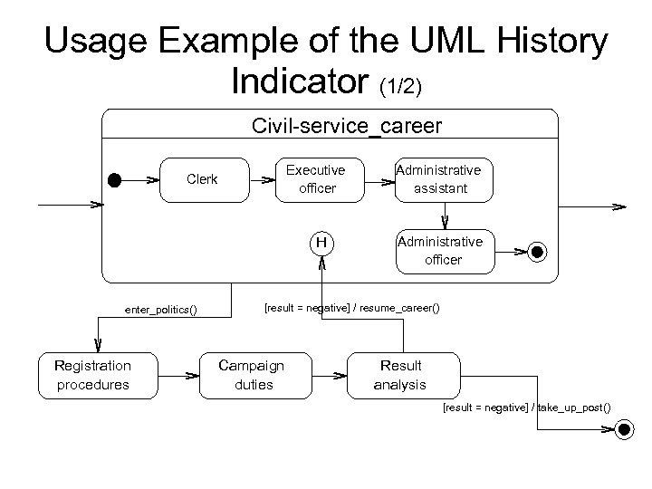 Usage Example of the UML History Indicator (1/2) Civil-service_career Executive officer Clerk H enter_politics()