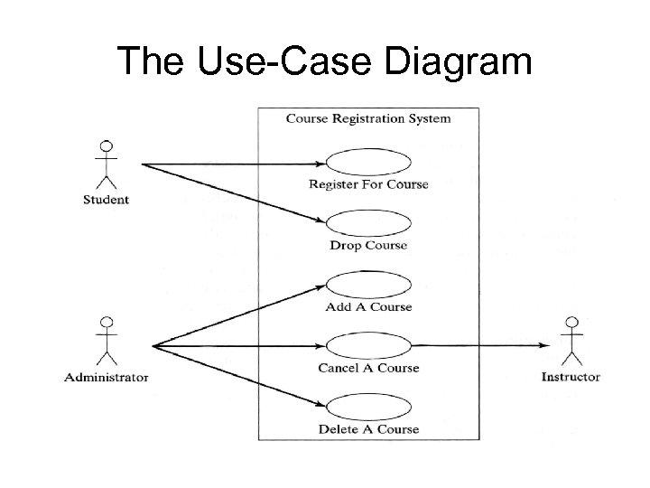 The Use-Case Diagram