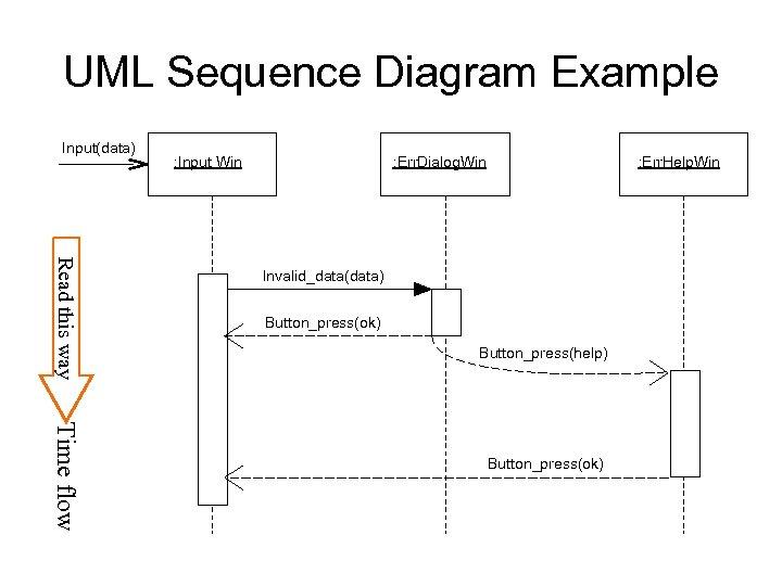 UML Sequence Diagram Example Input(data) : Input Win : Err. Dialog. Win : Err.