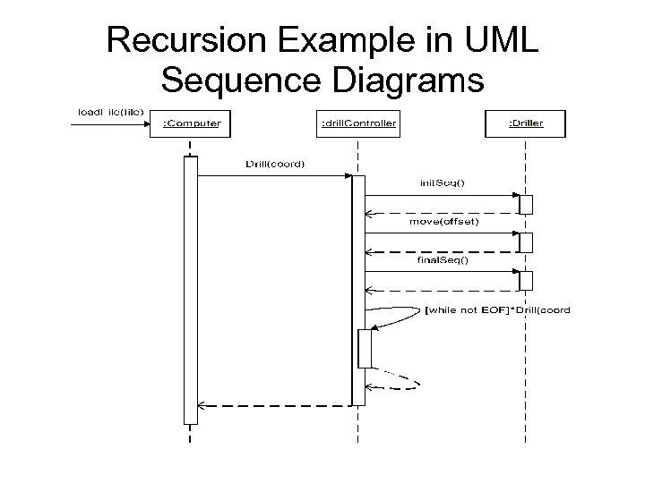 Recursion Example in UML Sequence Diagrams