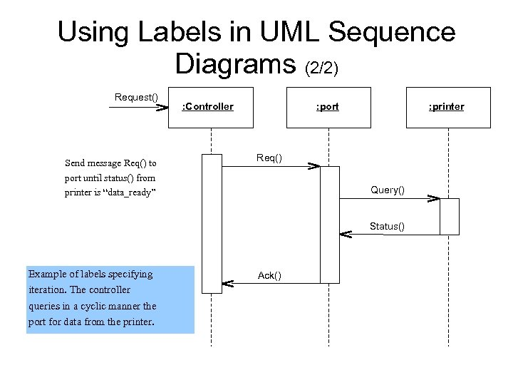 Using Labels in UML Sequence Diagrams (2/2) Request() Send message Req() to port until