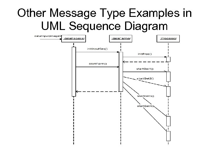 Other Message Type Examples in UML Sequence Diagram