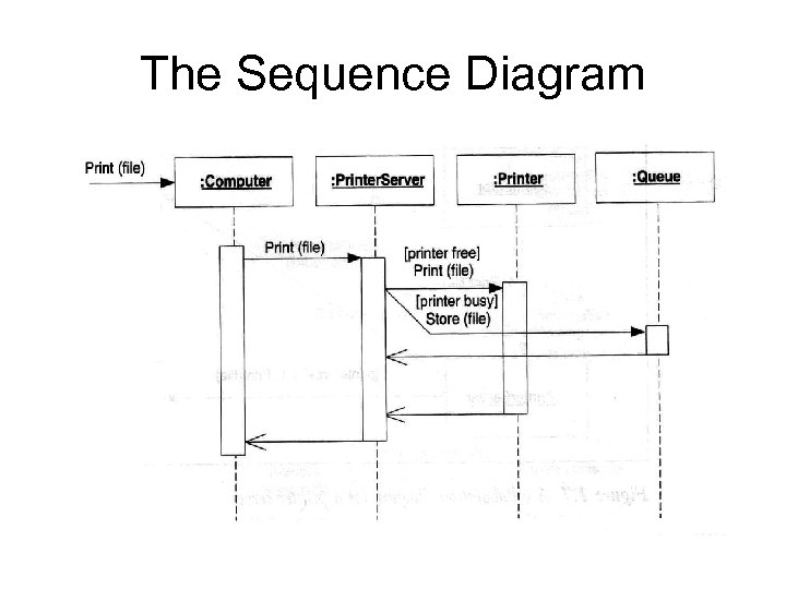 The Sequence Diagram