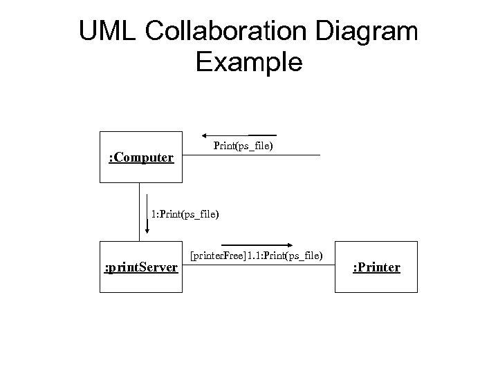 UML Collaboration Diagram Example : Computer Print(ps_file) 1: Print(ps_file) : print. Server [printer. Free]1.