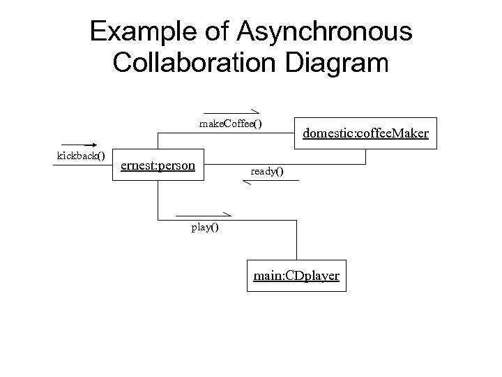 Example of Asynchronous Collaboration Diagram make. Coffee() kickback() ernest: person domestic: coffee. Maker ready()