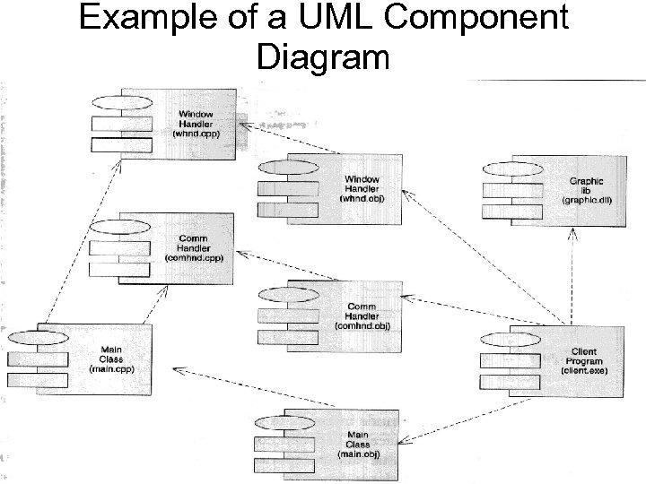 Example of a UML Component Diagram
