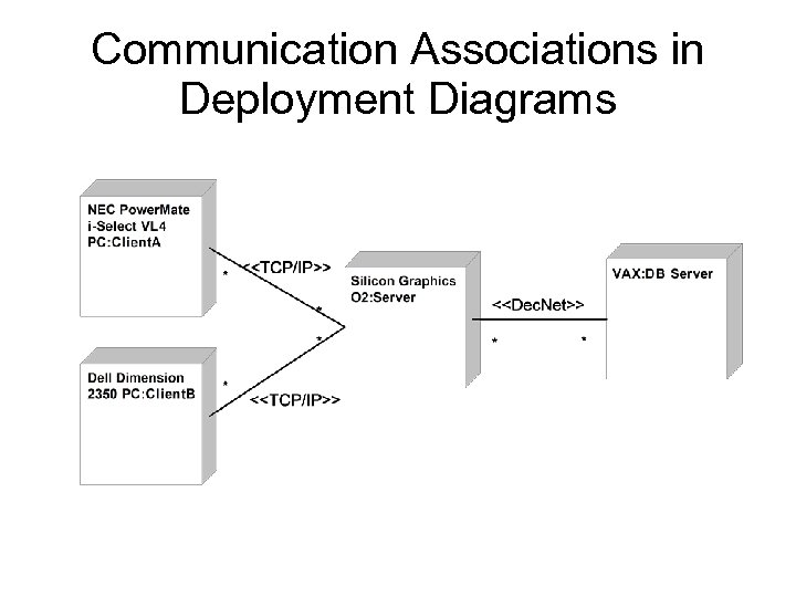Communication Associations in Deployment Diagrams