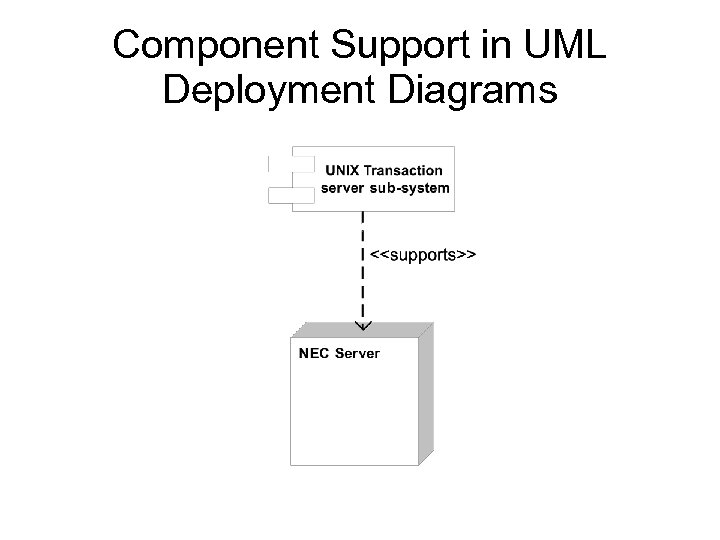 Component Support in UML Deployment Diagrams