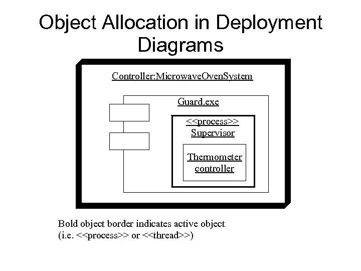 Object Allocation in Deployment Diagrams Controller: Microwave. Oven. System Guard. exe <<process>> Supervisor Thermometer
