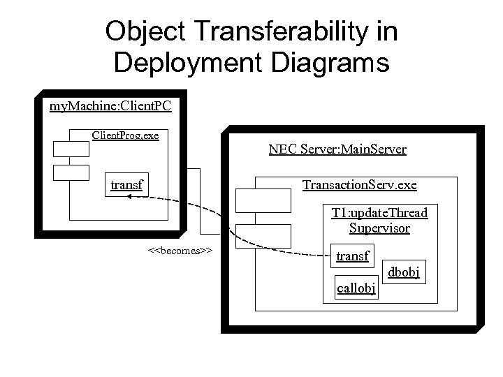 Object Transferability in Deployment Diagrams my. Machine: Client. PC Client. Prog, exe NEC Server: