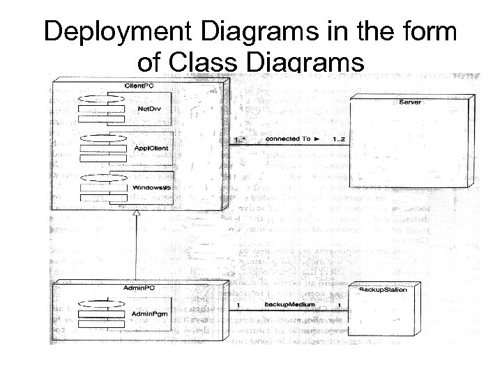 Deployment Diagrams in the form of Class Diagrams