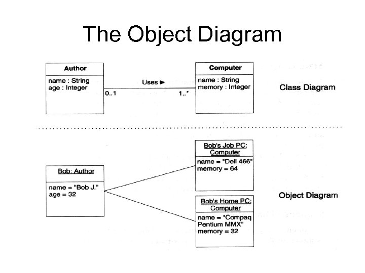 The Object Diagram