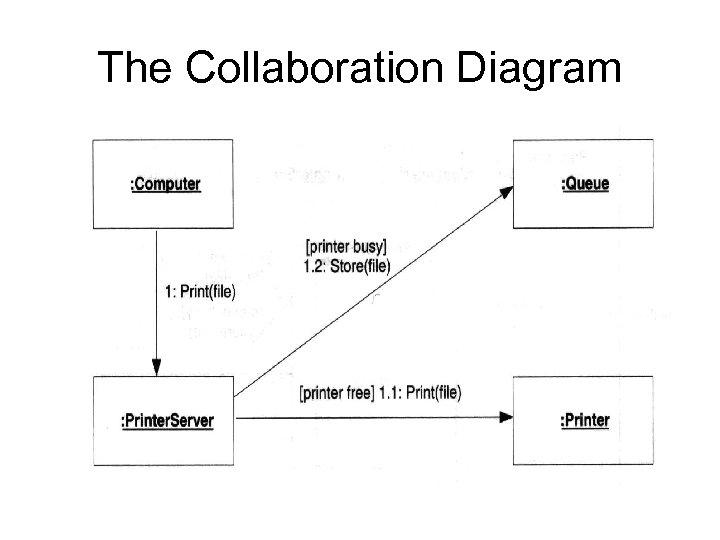 The Collaboration Diagram