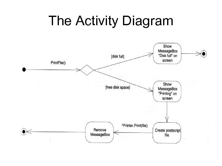 The Activity Diagram