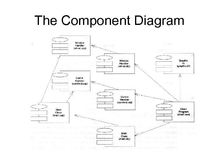 The Component Diagram