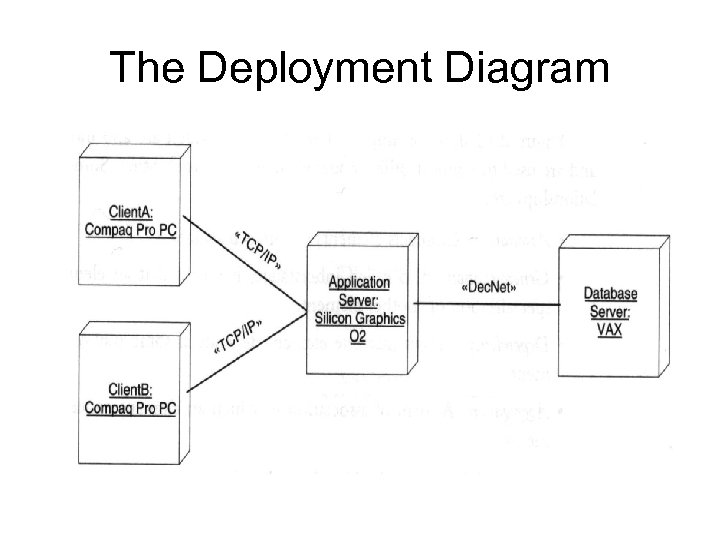 The Deployment Diagram
