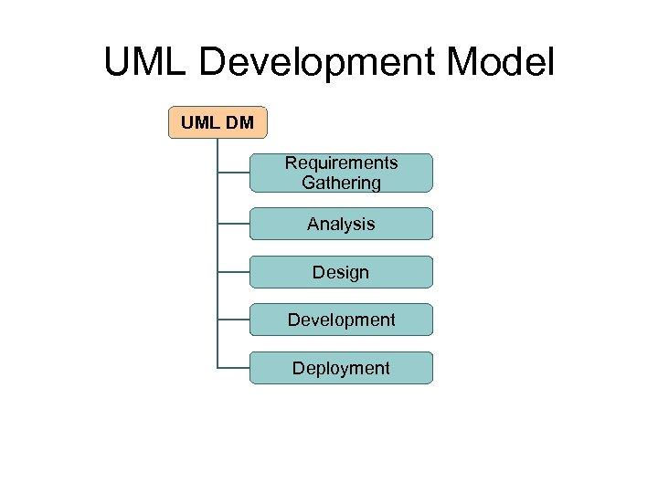 UML Development Model UML DM Requirements Gathering Analysis Design Development Deployment