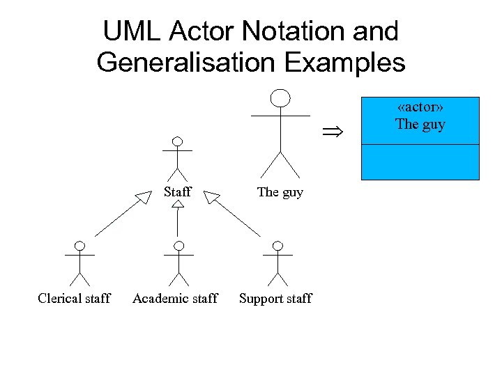 UML Actor Notation and Generalisation Examples Staff Clerical staff Academic staff The guy Support