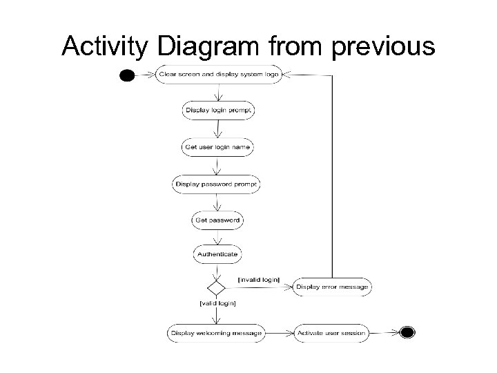 Activity Diagram from previous