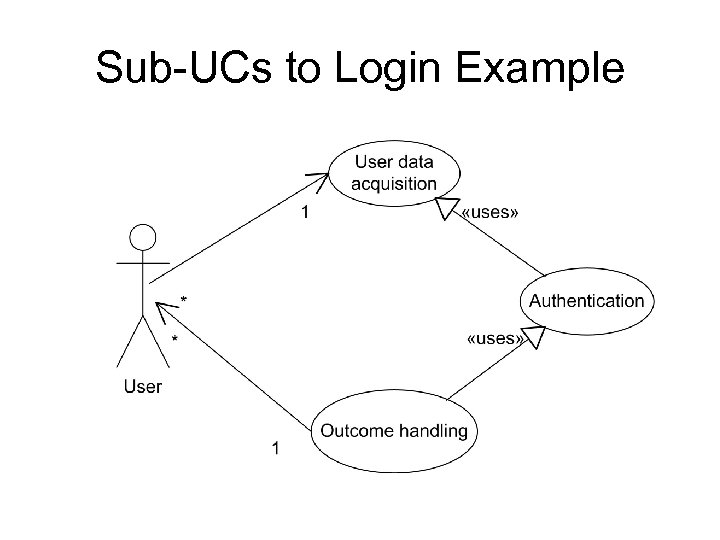 Sub-UCs to Login Example
